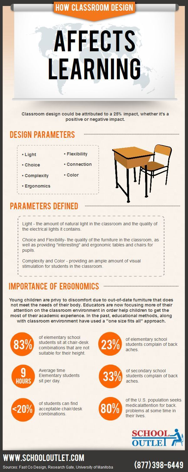 Psychology : Psychology : Educational infographic : Relationship between design and education. #design #education #classroomdesign... - InfographicNow.com | Your Number One Source For daily infographics & visual creativity