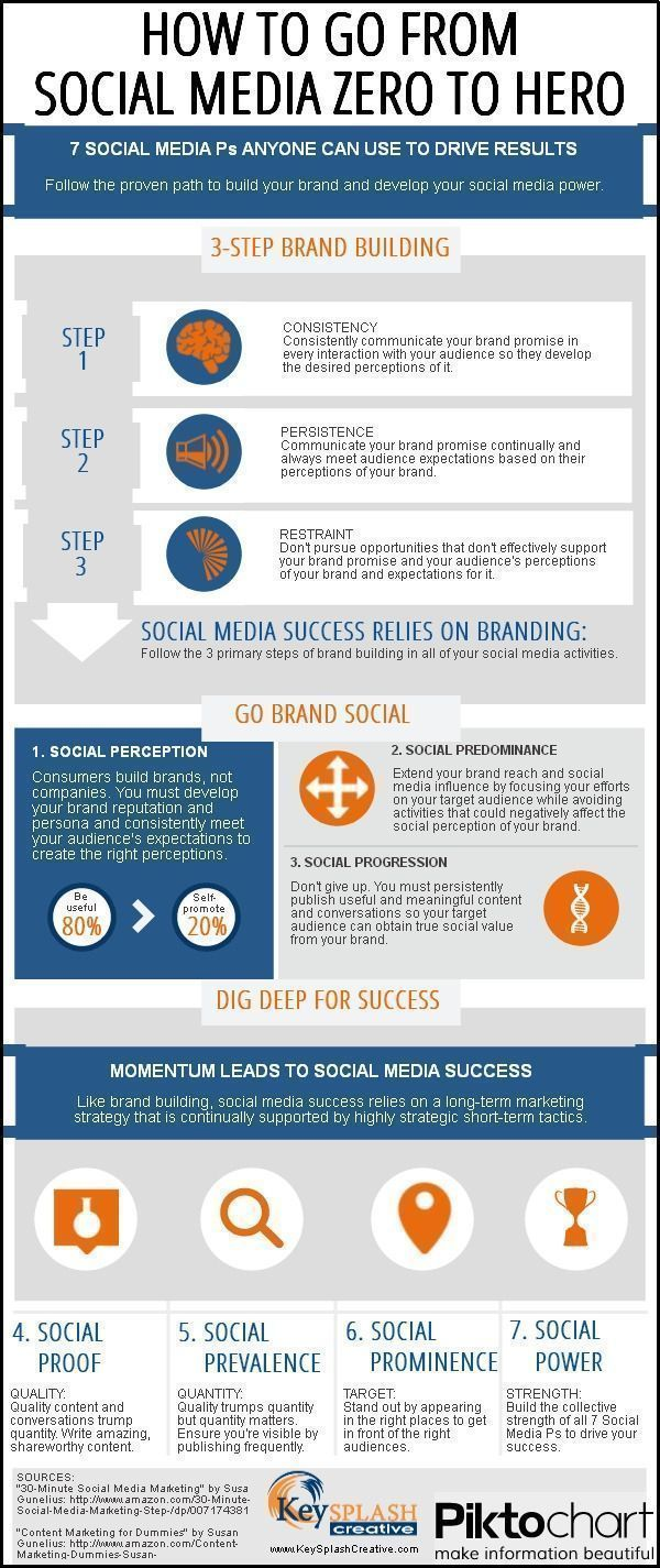 Social media infographic – 7 P's Of Social Media Marketing That Drive Results