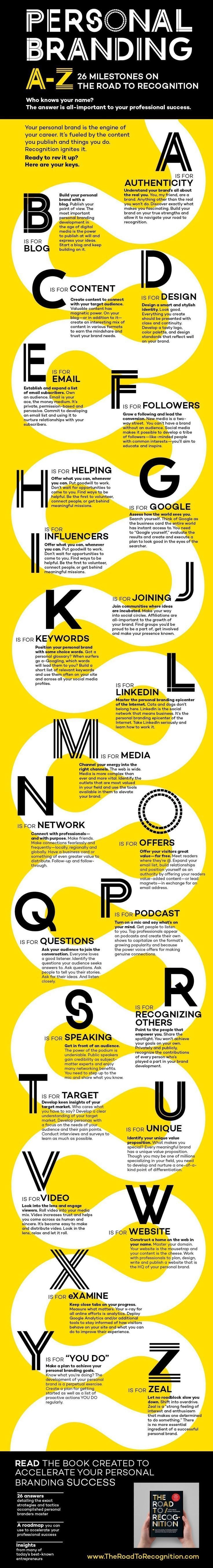 Social media infographic – Business infographic : An A to Z Guide to Personal Branding