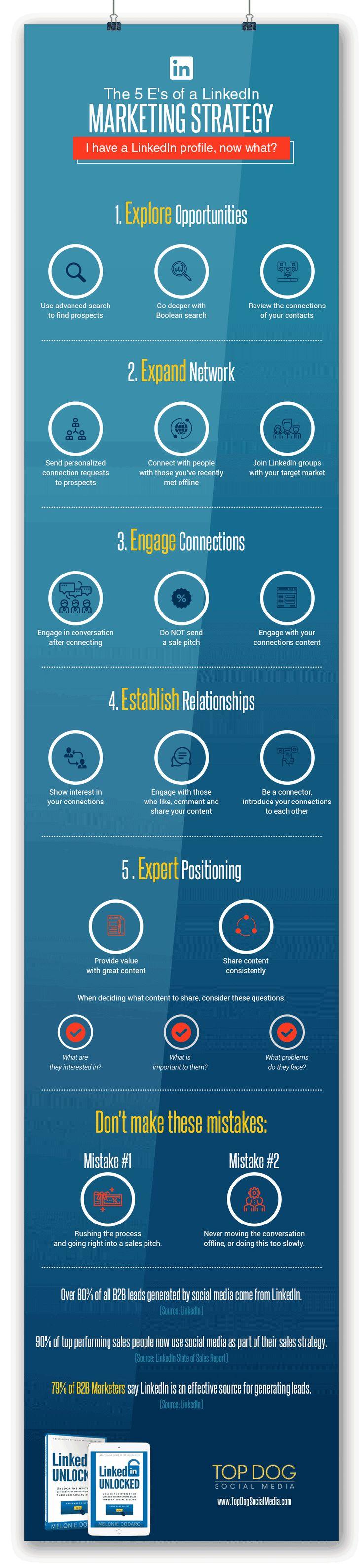 Digital Marketing : 5 Steps to Make Your LinkedIn Profile