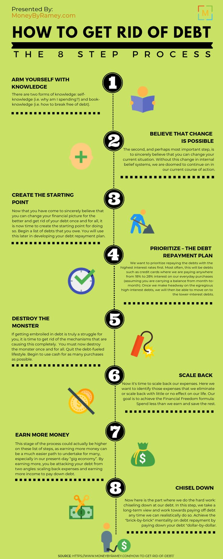 Magnificent Educational Infographic How To Get Rid Of Debt How To Home Remodeling Inspirations Cosmcuboardxyz