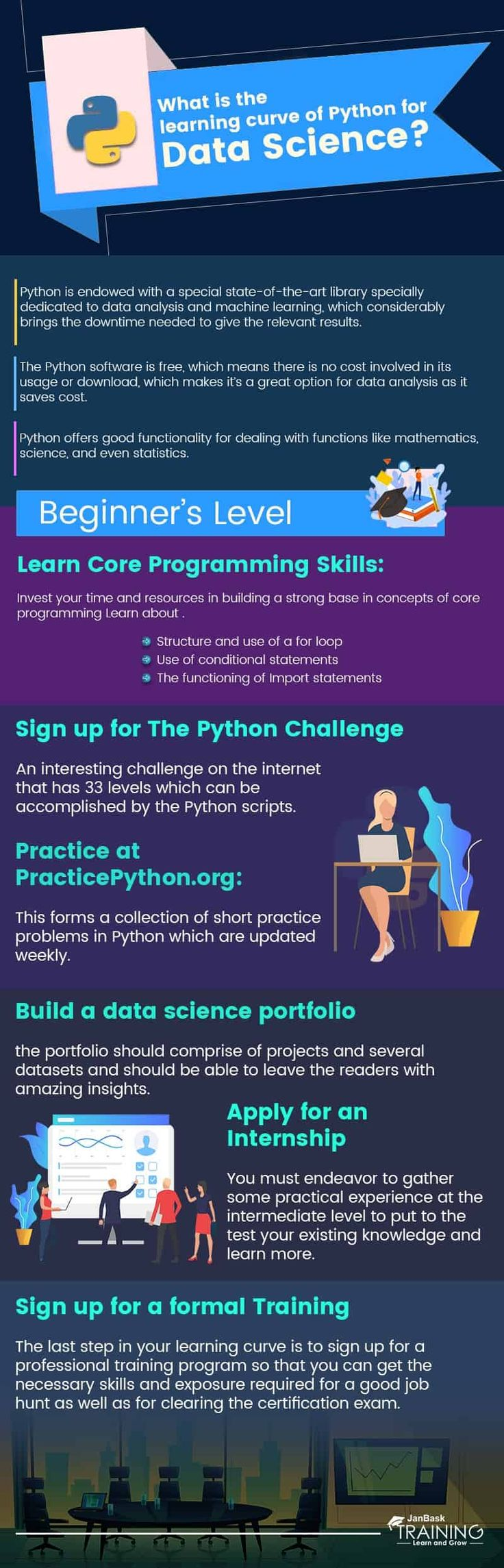 Educational infographic : What is the learning curve of Python for Data Science?
