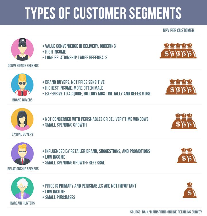 Marketing Strategies Magento Customer Segmentation Guide