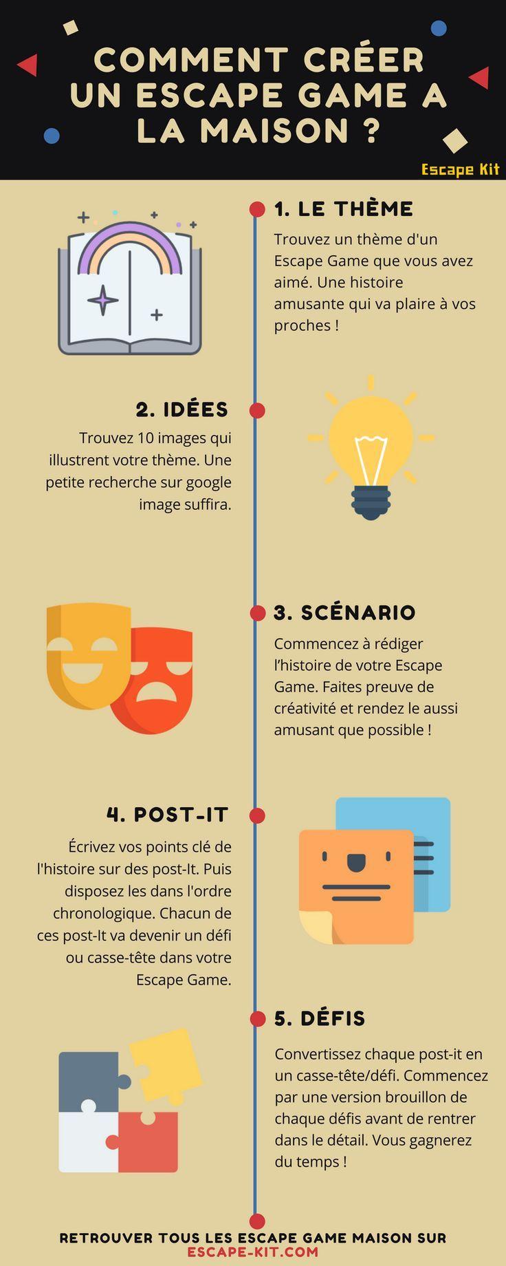 Educational infographic : [Infographie] Les 10 étapes pour créer un